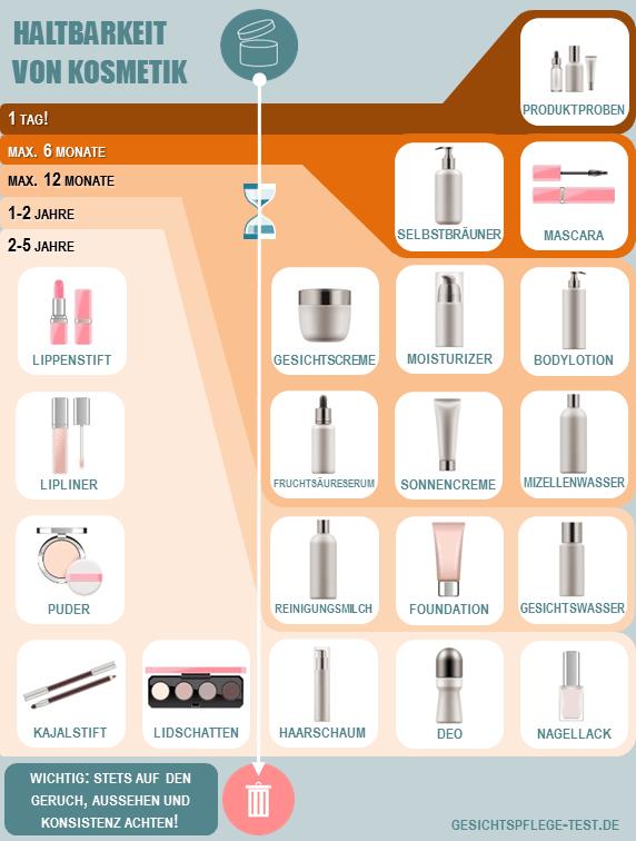 Haltbarkeit von Kosmetik Produkten